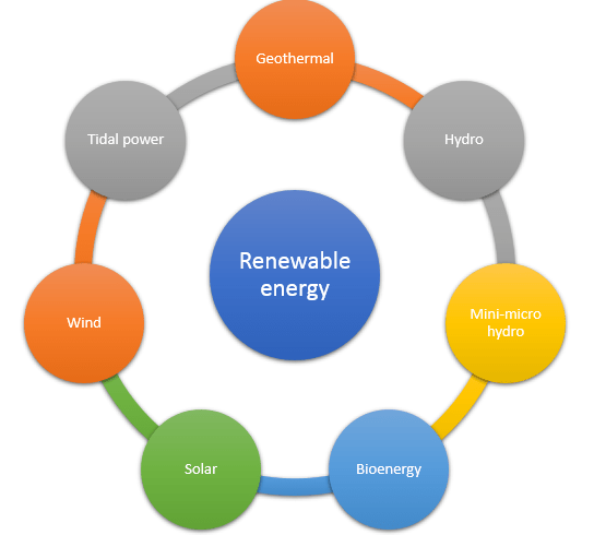 Type of renewable energy
