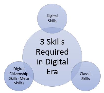 3 required skills in digital era