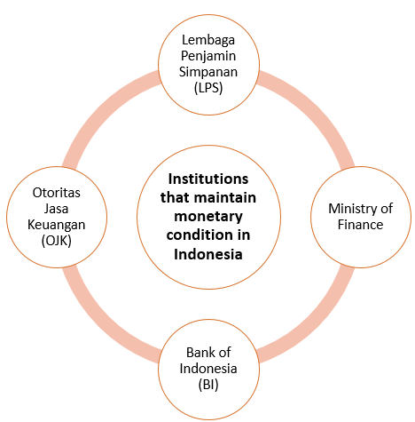 4 institutions works together to maintain monetary condition in Indonesia