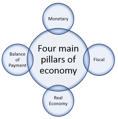 Four main pillars of economy