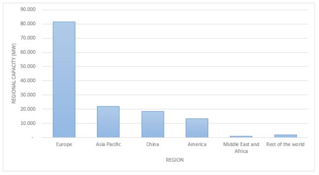 Regional Solar Photo Voltaic Capacity as of 2013