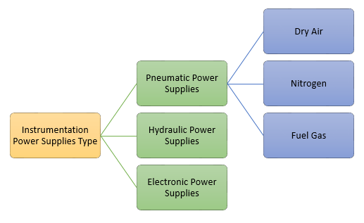 Types of power supplies for instrumentation