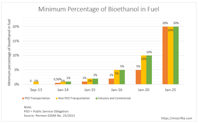 Minimum percentage of bioethanol in fuel