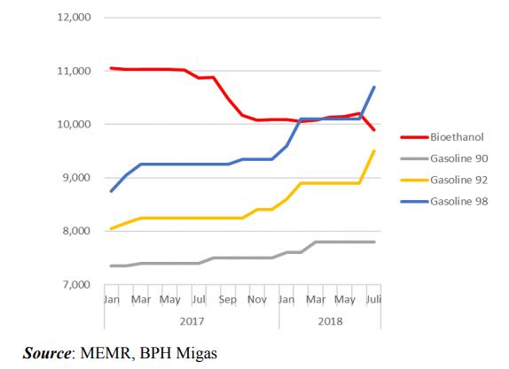 Price of bioethanol and high-octane gasoline (IDR per liter)
