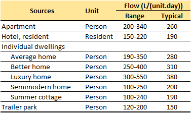 Average flow rate of wastewater from residential resources