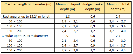 Settling tank depths in SI unit