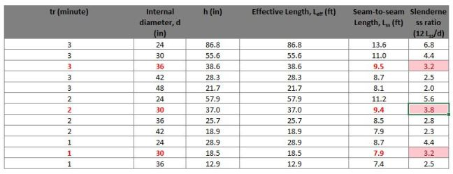 Seam-to-seam length for various retention time