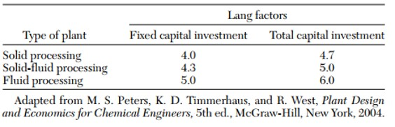 Revised Lang Factors