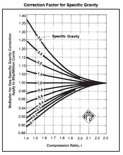 Correction factor for specific gravity