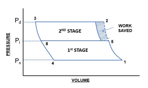 Effect of multi-staging
