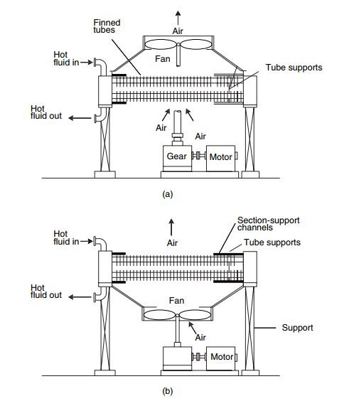 Induced-draft air-cooled exchanger (a) and forced draft air-cooled exchanger (b)