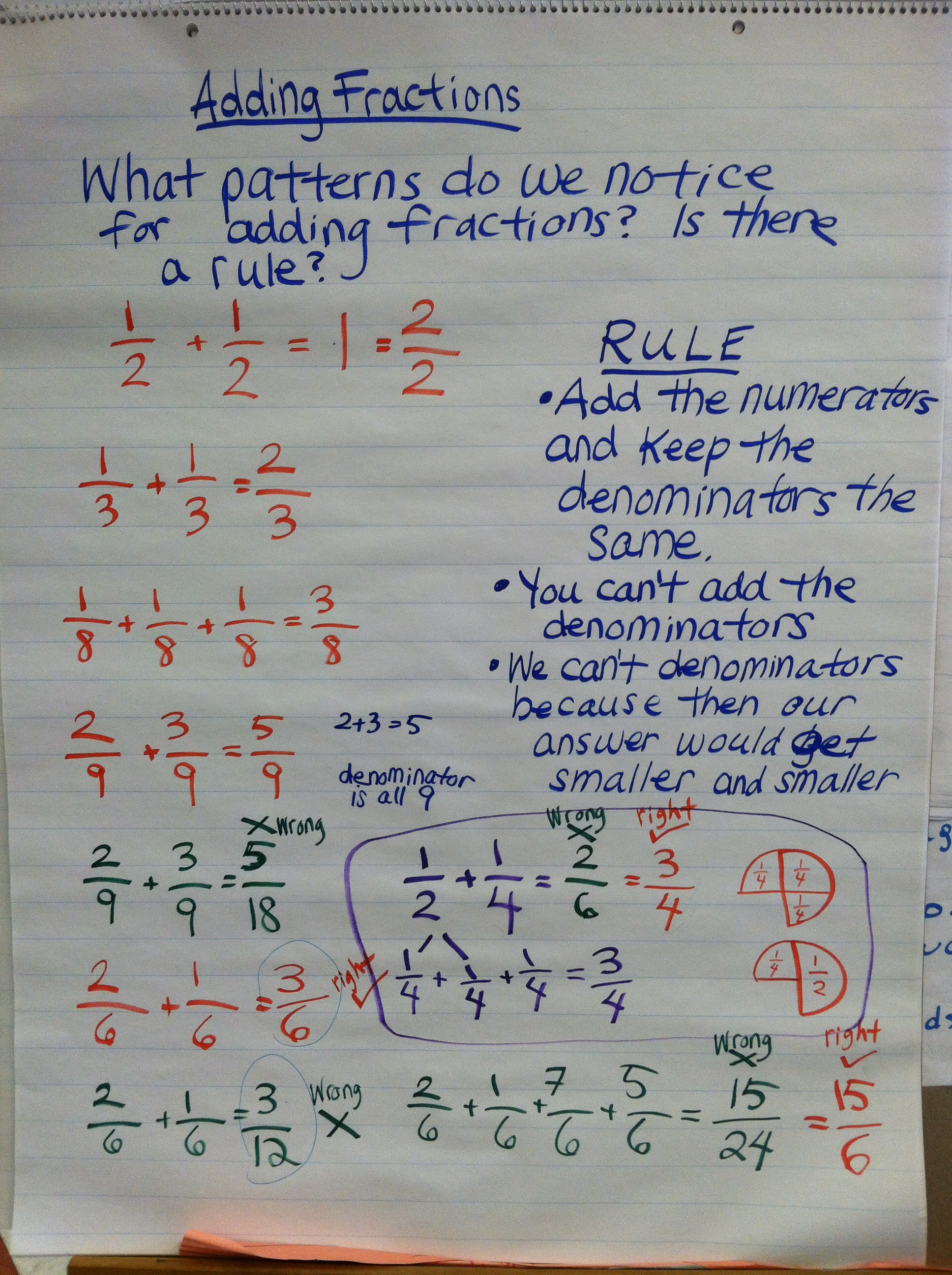 Adding Fractions With Unlike Denominators Anchor Chart