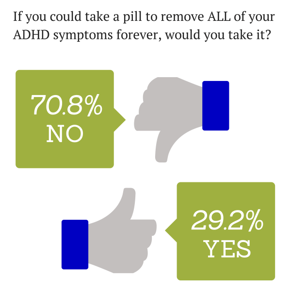 If you could take a pill to remove ALL of your ADHD symptoms, would you take it?