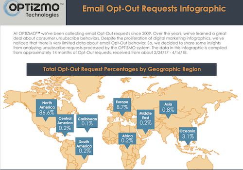 Optizmo Email Opt-Out Requests Infographic