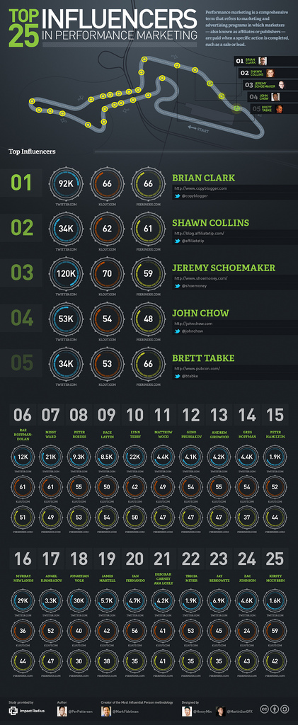 Top 25 Performance Marketing Influencers List Infographic from ImpactRadius.com