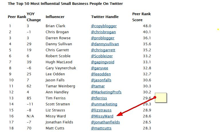 Top 50 Small Business Influencers on Twitter