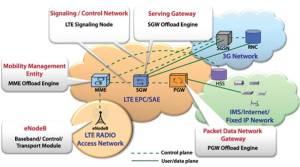 LTE Architecture Diagrams | MisterDTV