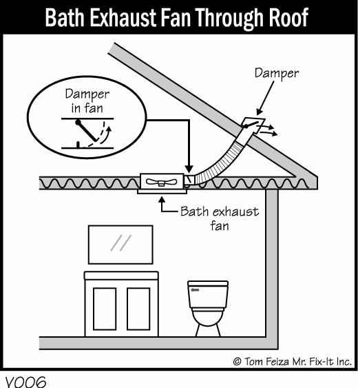 Water Leaking From Bathroom Ceiling Fan Www Energywarden Net