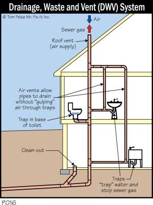 Quick Tip #27 – Plumbing Vent? What Plumbing Vent? » MisterFixIt