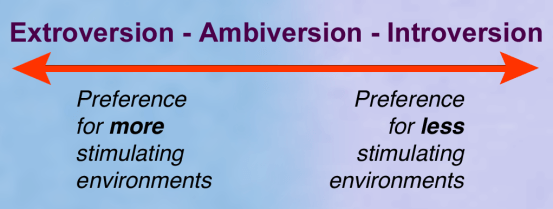 diagram of the extroversion--introversion continuum