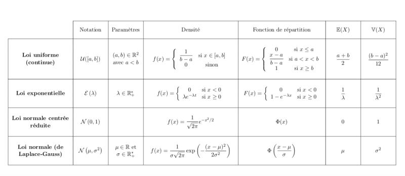 Les lois à densité - Formules mathématiques