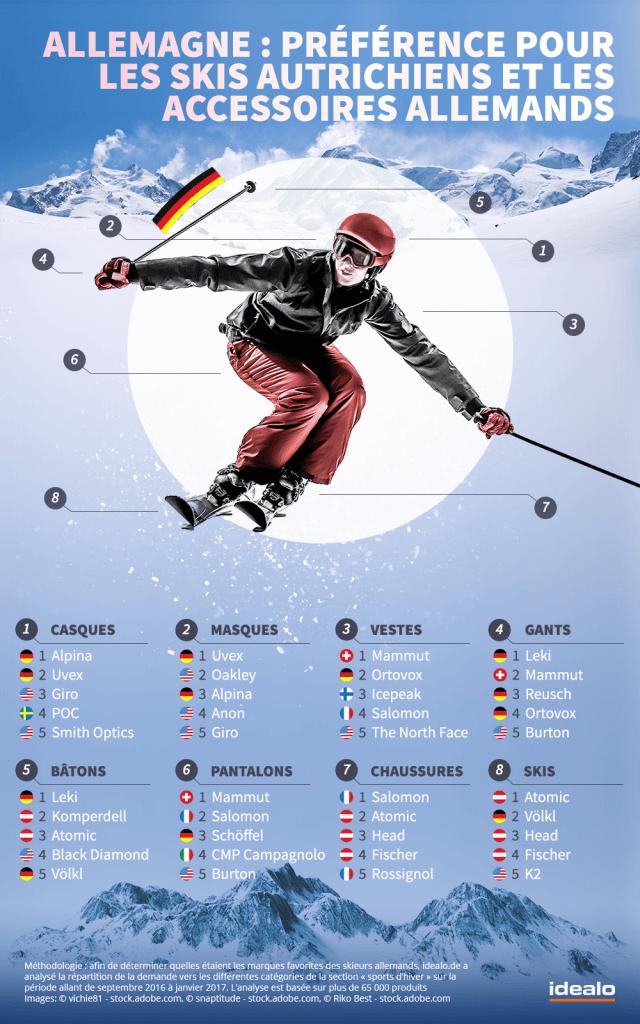 marques de ski préférées des allemands
