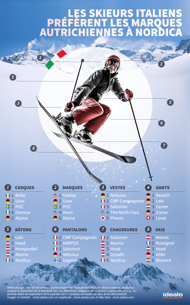 marques de ski préférées des italiens