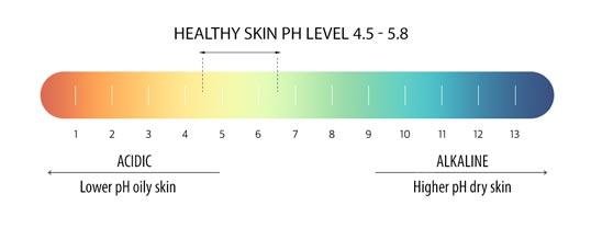 healthy skin ph level 4.5 - 5.8