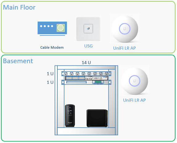 Upgrading the Mistwire Network with new Ubiquiti UniFi gear