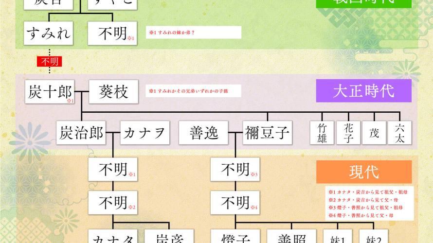 炭治郎の家系図はどうなっている?竈門家の始まりから現代までの系譜をご紹介