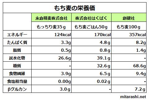 もち麦栄養価