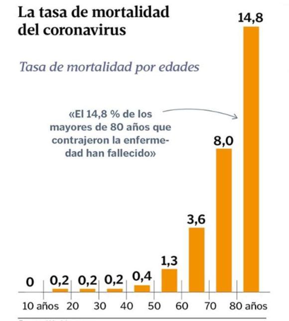 La tasa de mortalidad del coronavirus