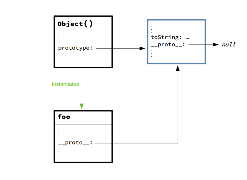 Prototype chain with object literal
