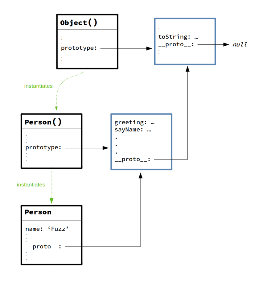Prototype chain with instantiated object