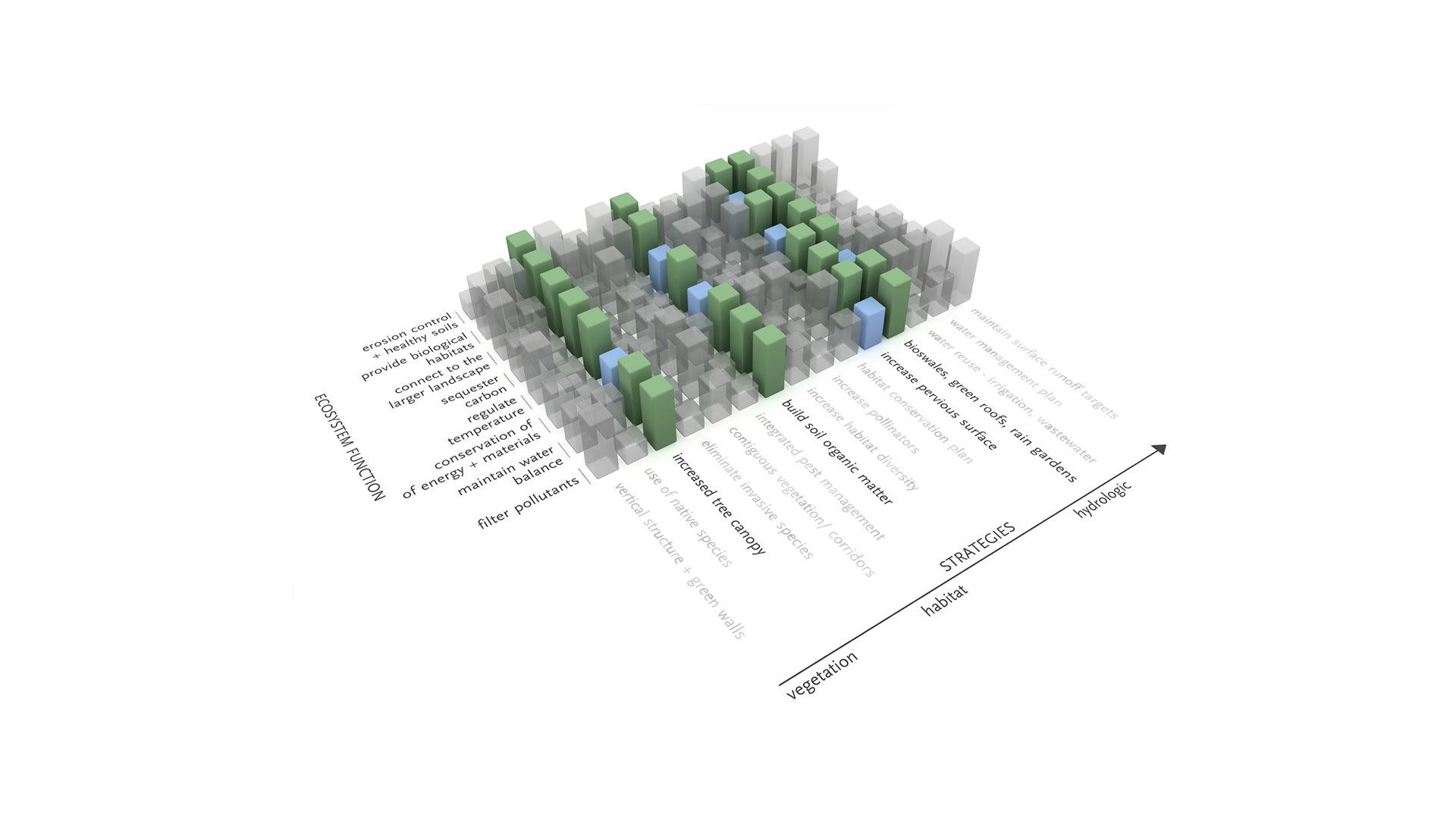 Seattle University Sustainable Master Plan