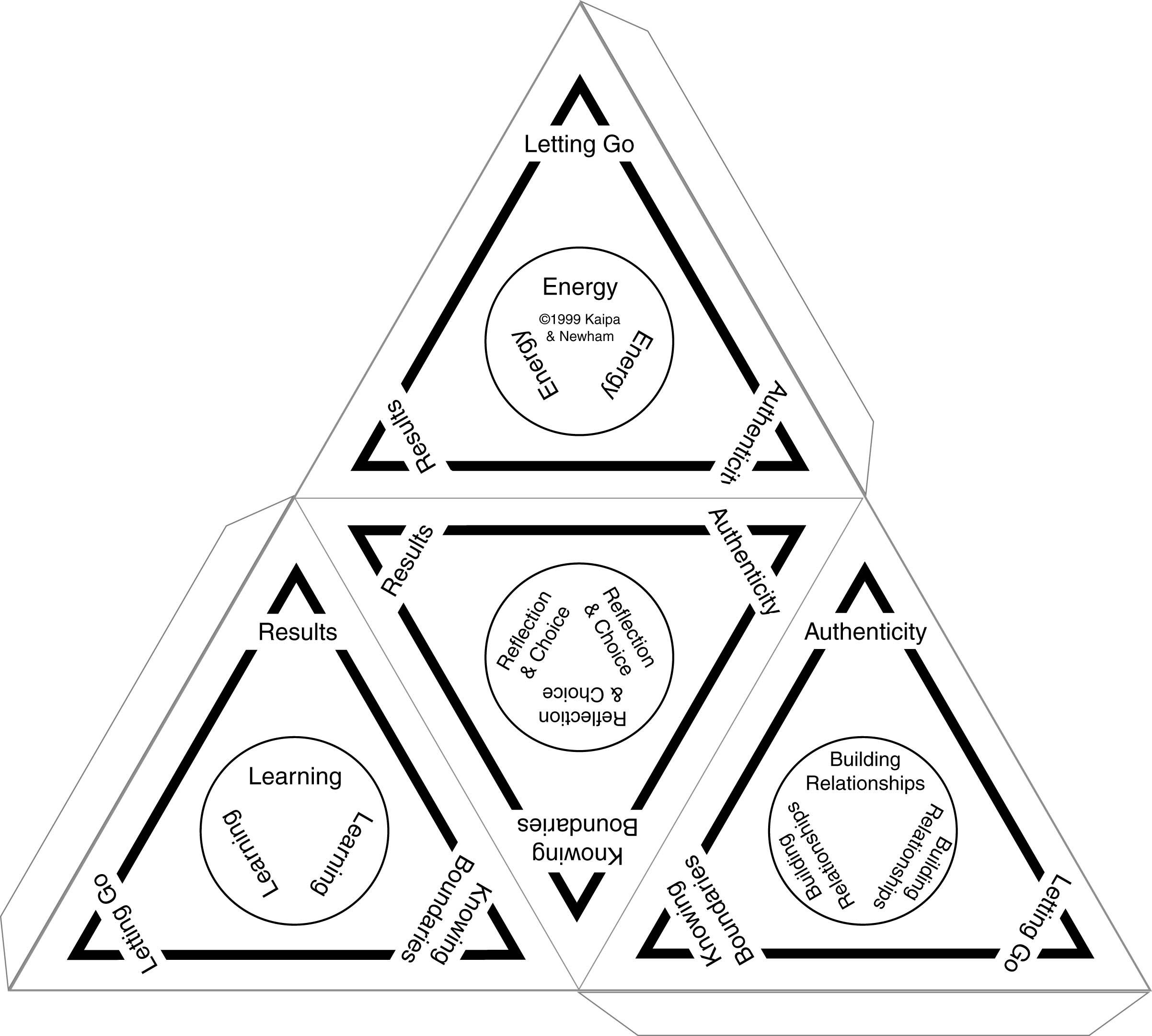 Enterprise Development Pyramid