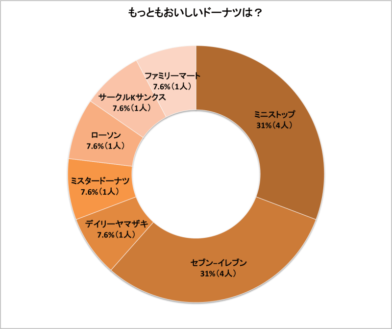 donuts_graph_03a