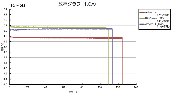 result_battery_1A