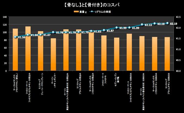 data_chikenmatome_02