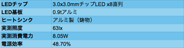 LED_02data