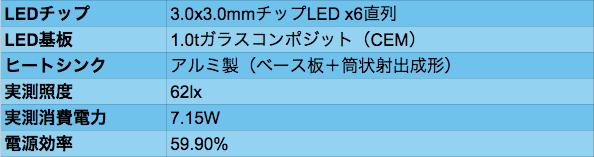 LED_03data