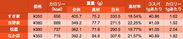 data_gyudon-spec-2015summer