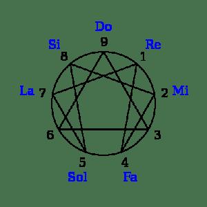 Eneagrama de la cuarta vía
