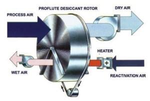 Jual Dehumidifier Drymax DM2400R Indonesia