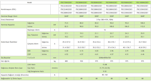 KXZX Hi-COP Yüksek Verimli Sistem Dış Ünite 26-28-30-32-34-36 HP - Mitsubishi VRF Klima Sistemleri