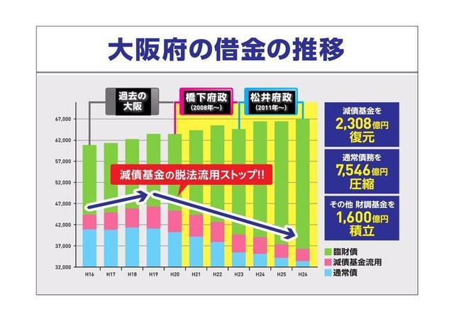 CQUHF-wUsAEjkUk 維新大阪府の借金グラフ.jpg