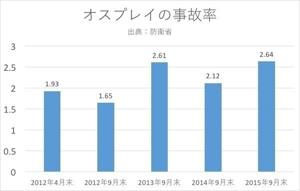 オスプレイ事故率2015.9末 籏智 広太.jpg