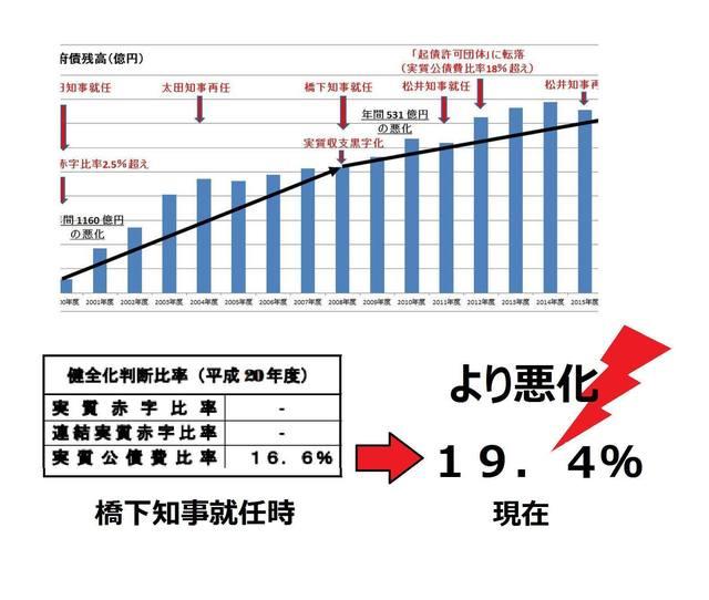 府財政グラフ2000~2015.jpg