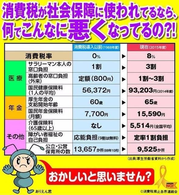 悪くなった社会保障 1988→2015.jpg