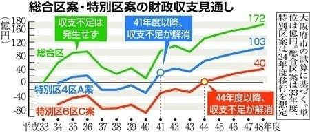 総合区案・特別区案の財政シュミレーション.jpg